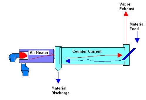 Direct Heat Drying Custom Solutions